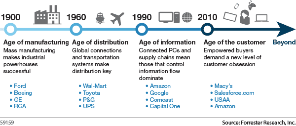 Age_of_customer_forrester_new